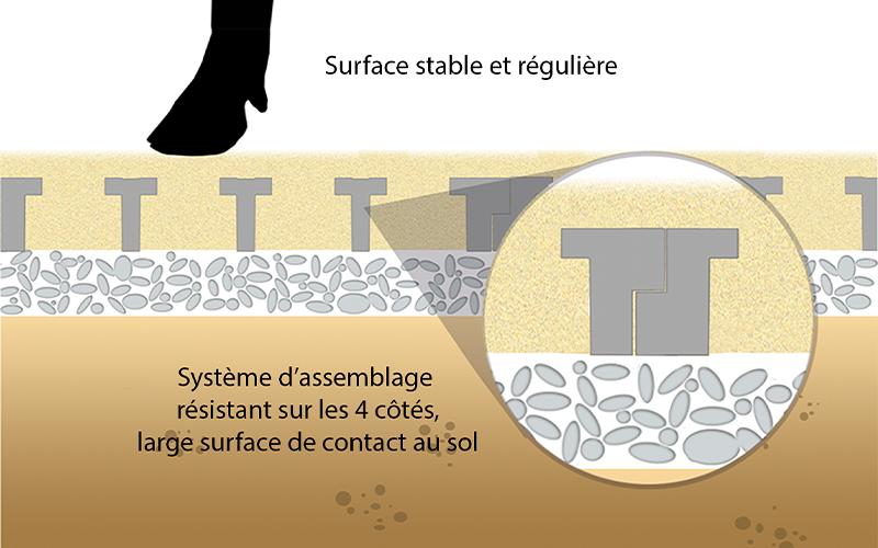Surface stable et plane